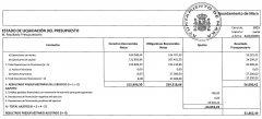 Cuadro resumen liquidacion presupuesto 2015