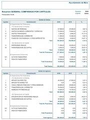 Presupuesto comparado por Capitulos años 2015-2016