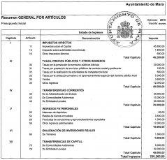 Presupuesto resumen Ingresos por Articulos 2016