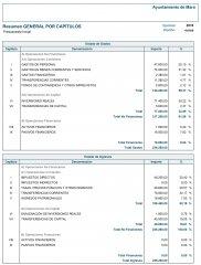 Presupuesto resumen por Capitulos 2016